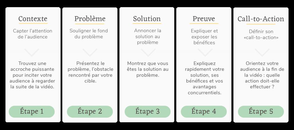 Méthode Etapes pour Ecrire un Script de Vidéo Explicative