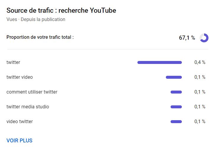 mesurer la performance d'une vidéo youtube grâce aux recherches youtube