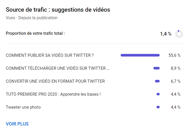 mesurer la performance d'une vidéo youtube grâce aux suggestions de vidéos