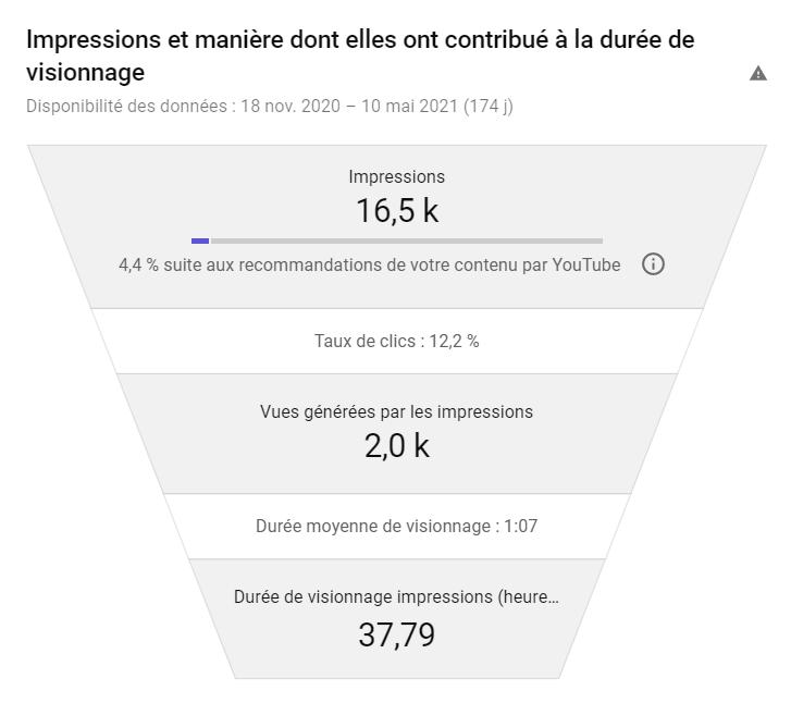 indicateur de performance d'une vidéo youtube : taux de clic
